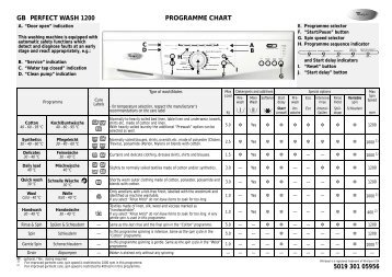 KitchenAid Perfect Wash 1200 - Washing machine - Perfect Wash 1200 - Washing machine EN (859202103000) Scheda programmi