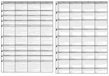 Philips Lecteur DVD portable - Guide d'installation rapide - AEN