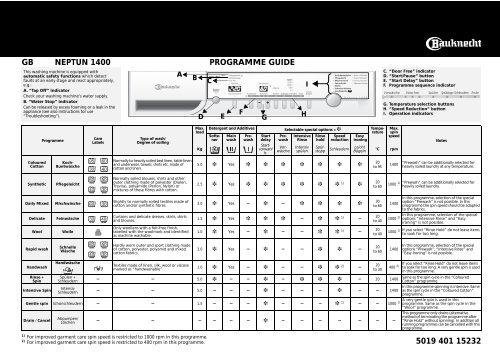 KitchenAid NEPTUN 1400 - Washing machine - NEPTUN 1400 - Washing machine EN (858355703100) Scheda programmi