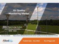 Air Quality Monitoring Market