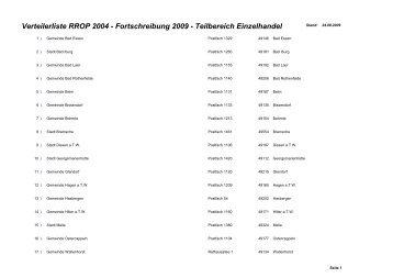 Verteilerliste RROP 2004 - Fortschreibung 2009 - Landkreis ...