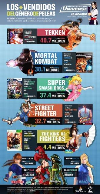 Los más vendidos del género de peleas
