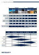 METZELER PRICELIST MX ALTAS - Page 6