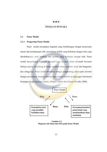 Bab 2 PENGARUH CR, DER, ROE, DAN PBV (MBV) TERHADAP RETURN SAHAM (Studi Empiris Pada Sektor Telekomunikasi Yang Terdaftar Di Bursa Efek Indonesia Periode 2011-2013)