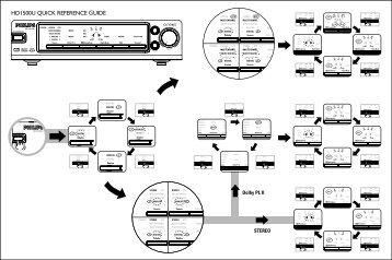 Philips Casque sans fil numérique - Guide de mise en route - ARA