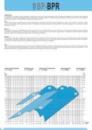BPR Radialventilatoren - Ventilatoren von KONZ