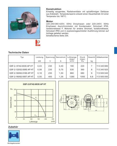 Katalog (PDF-Datei) - Ventilatoren von KONZ