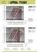 Hochdruckventilator - APRHc 1 - Ventilatoren von KONZ - Page 3