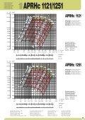 Hochdruckventilator - APRHc 1 - Ventilatoren von KONZ - Page 5