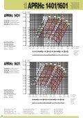 Hochdruckventilator - APRHc 1 - Ventilatoren von KONZ - Page 6