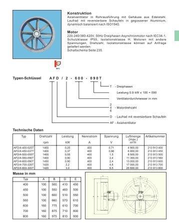 Datenblatt (PDF-Datei) - Ventilatoren von KONZ