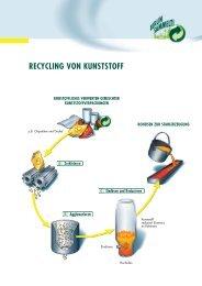 RECYCLING VON KUNSTSTOFF - Berlin sammelt