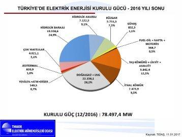 TÜRKİYE'DE ELEKTRİK ENERJİSİ KURULU GÜCÜ - 2016 YILI SONU