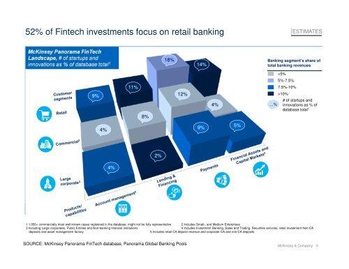 The level of Fintech fina