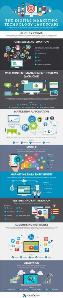 The Digital Marketing Technology Landscape