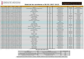Estat de les carreteres a 20/01/2017 19:21