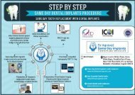 Step by step same day teeth replacement by dental implants procedure at Ahmedabad India