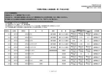 千 葉 県 が 実 施 した 検 査 結 果 一 覧 ( 平 成 28 年 度 )