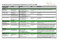 Bio-Betriebe bei der 15. Brandenburger Landpartie am 13. und 14 ...