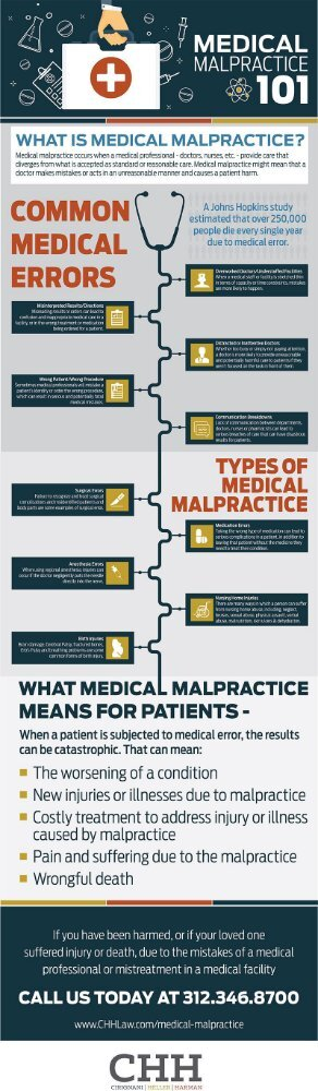 What Is Medical Malpractice?