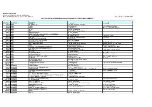 Liste Des Icpe Du 78 Novembre 2012 Préfecture Des Yvelines