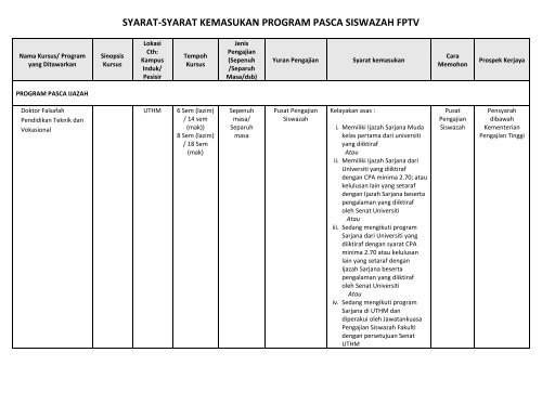 Syarat Syarat Kemasukan Program Pasca Siswazah Fptv Fptv Uthm