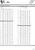 2017_MotoGP_Test__Phillip_Island_analysis_3 - Page 5