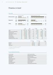 Roche Finance Report 2008 - Roche Group