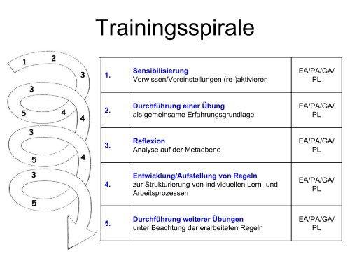 Individuelles Lernen fördern - Stiftung Partner für Schule NRW