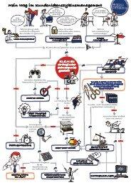 Entscheidungsbaum Kundenlebenszyklusmanagement