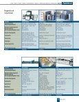 Digitaldruck Special - MGI - Seite 6