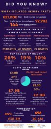 Work related injuries did you know