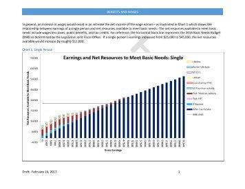 W~Deb%20Brighton~Benefits%20and%20Minimum%20Wage~2-15-2017