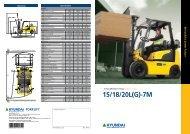 Diesel Forklift dealers in Andhra Pradesh