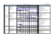 使 用 済 燃 料 プール 対 策 スケジュール