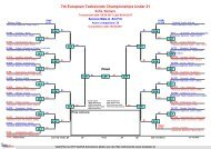 7th European Taekwondo Championships Under 21
