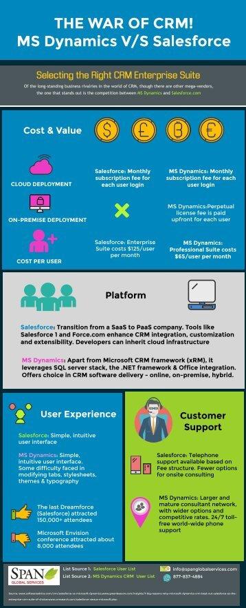 The War of CRM! MS Dynamics V/S Salesforce