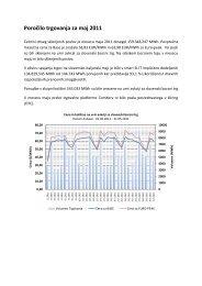 Poročilo trgovanja maj 2011