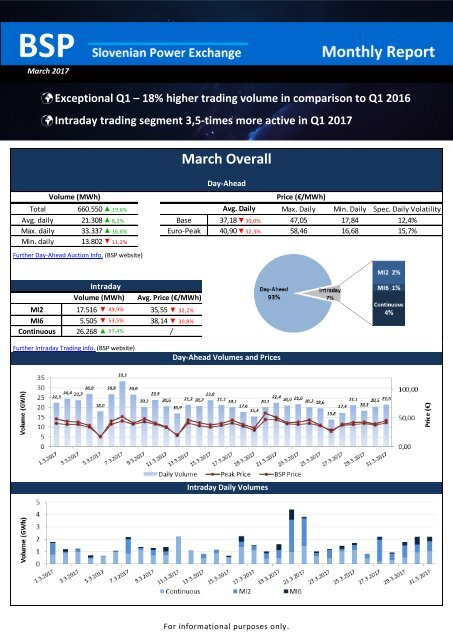 Trading report March 2017