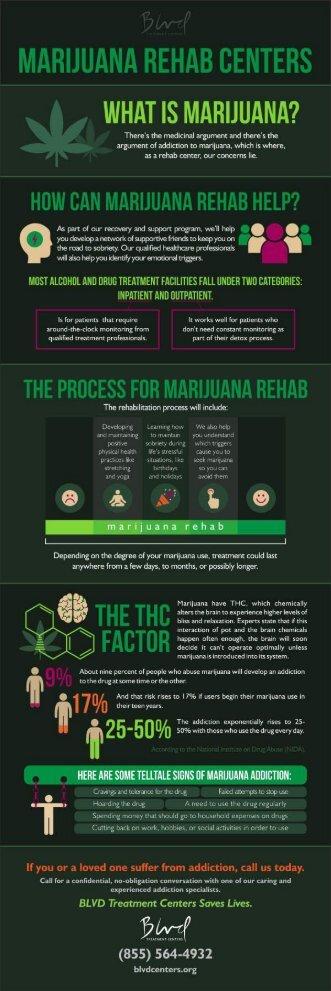 Marijuana Rehab Centers