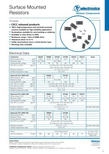 CR Series Surface Mount Resistors datasheet - TTI Europe