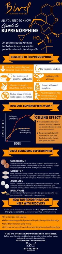 An All You Need to Know Guide to Buprenorphine