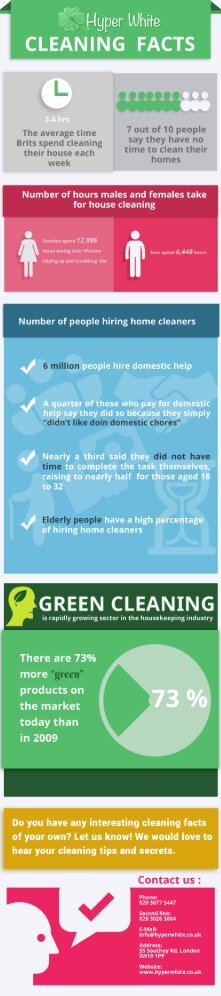 Cleaning Facts (2)