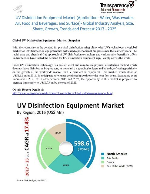 UV Disinfection Equipment Market (Application - Water