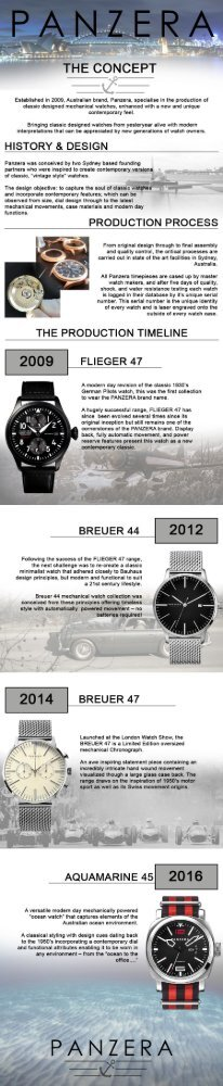 Panzera Watches Infographic