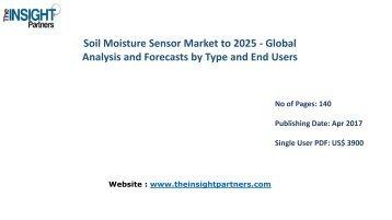 Soil Moisture Sensor Market to 2025