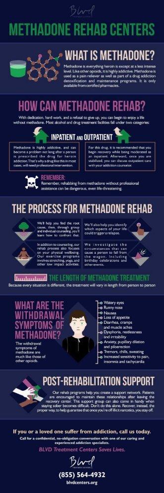 Methadone Rehab Centers - Inpatient & Outpatient  BLVD Treatment Centers