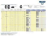 Roulements WIB - Exemples de Guide-Fils et Galets de Dressage ...