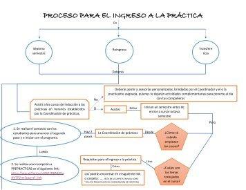 MODELO DE FLUJOGRAMA Coordinación de prácticas