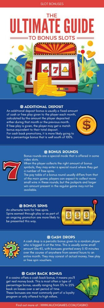 The Ultimate Guide To Bonus Slots